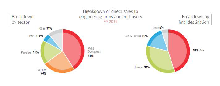 breakdown of direct sales to engineering firms and end-users